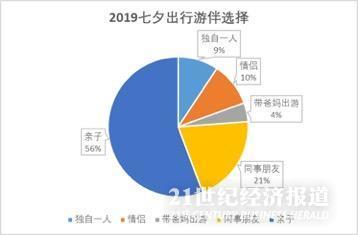 """2亿人用""""单身旅游经济""""对抗七夕?一个人跟团人数暴增40% 赶超情侣"""