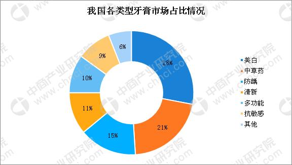 田七牙膏被拍卖 2019牙膏行业市场规模及竞争格局说明(图)
