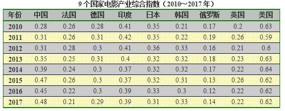 明年中国电影票房额或将为世界第一  但全球份额比例偏低