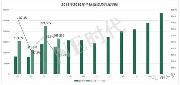 合肥房产:全球4月新能源汽车TOP20