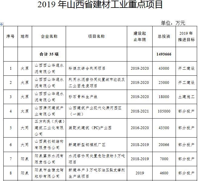 山西出台建材工业2019年行动计划