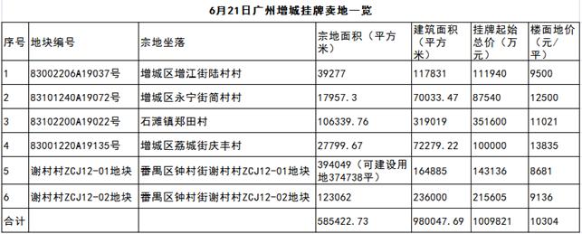 汹涌!广州今日至少卖地101亿,长隆扩容地块35.9亿起拍