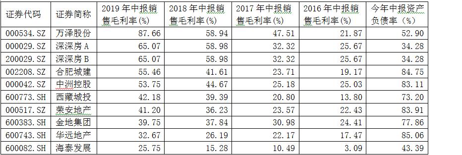 "A股公司上半年偿债水平""曝光"":食品饮料最佳 房地产最难"