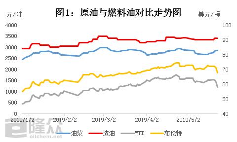 国际原油大跌对国产燃料油市场影响几何?_adp就业人数网(http://www.centurybeauty.cn/)_api行情公布时间_第1张