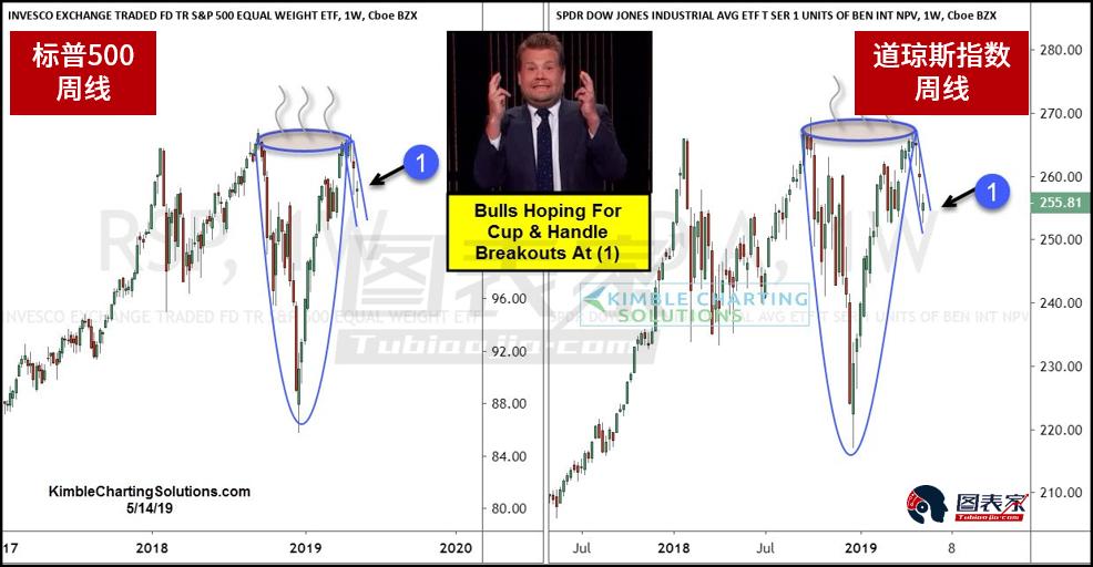 美股指数摇摆不定 关注近期代价走势