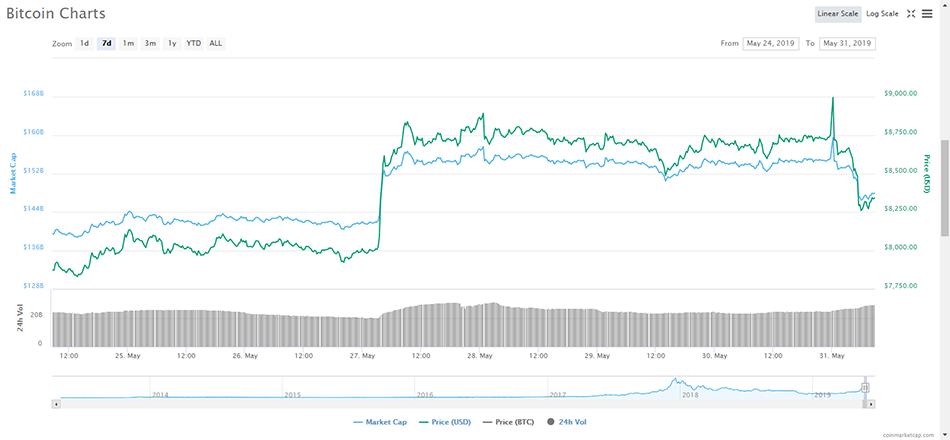 比特币又现突变行情 涨破9000美元后急跌逾700美元