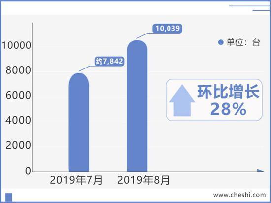奔腾8月销量逆势大涨96% T99新SUV十月上市