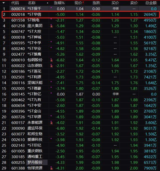 2900点失守!A股大跌1.5万亿 外资大举跑路 却有多只芯片股逆市涨停