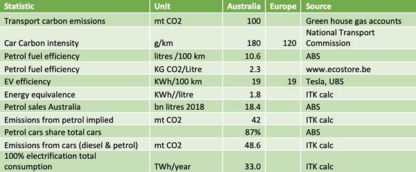 澳大利亚交通领域碳排放、汽车油耗、电动车效率的关键数据