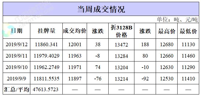 轮出日报 9月12日储备棉成交均价12001元/吨
