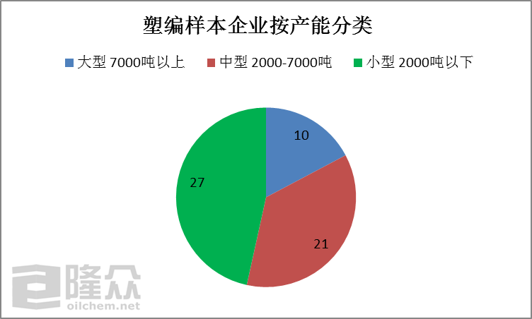 <b>塑编行业业者心态分析(20190928-1011)</b>