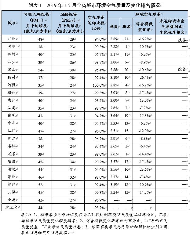 前5月广东空气质量的都会出炉 前三位为茂名、汕尾和湛江