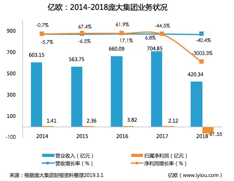 2014-2018庞大财务状况