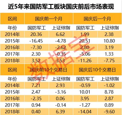 国庆大阅兵 数据显示国庆前后军工股大概率这样走