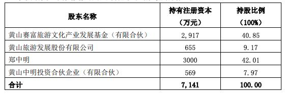 黄山旅游1100万元增资六百里茶业