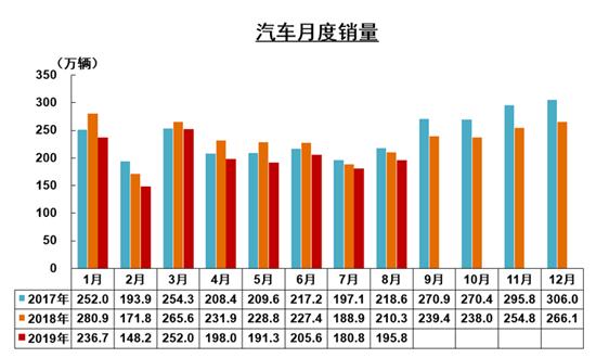 中汽协8月销量解读:车市下行压力依然较大