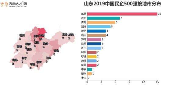 山东入围500强民企石油化工行业企业最多 济南平均薪酬6412元领跑全省