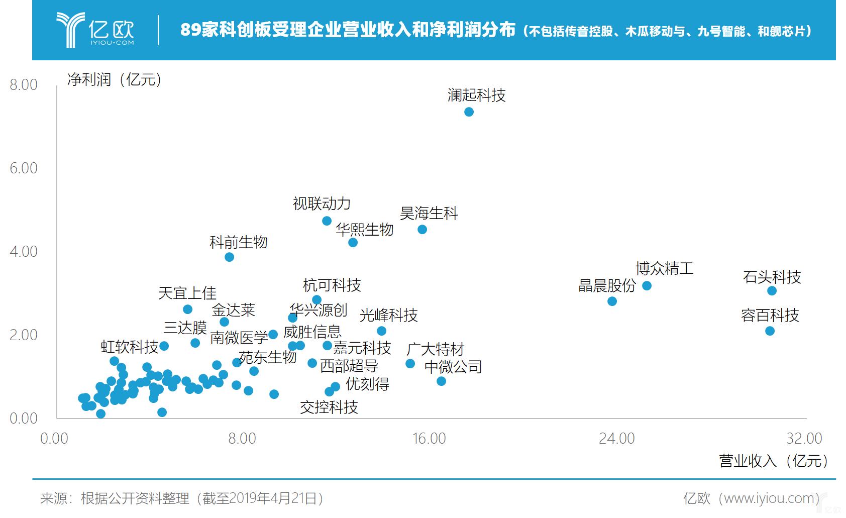 89家科创板受理企业营业收入和净利润分布(不包括传音控股、木瓜移动与、九号智能、和舰芯片)
