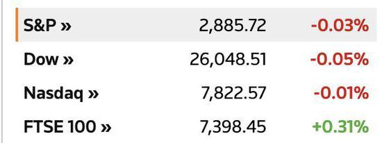 美股周二小幅收跌 道指结束6连涨