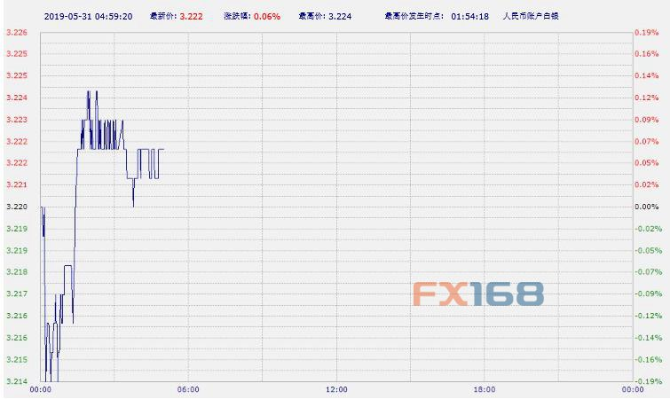鹤壁房产网_中国工商银行纸黄金纸白银周五亚市早盘双双上涨