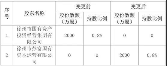 两进三退,紫金财险股东生变,车险八年累计亏损超18亿元
