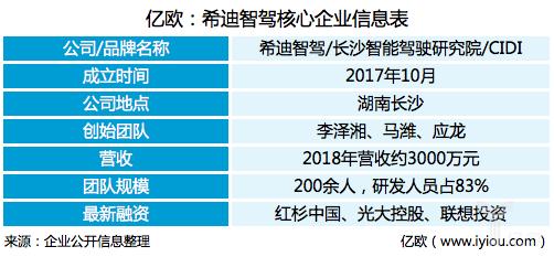 亿欧:希迪智驾核心企业信息表