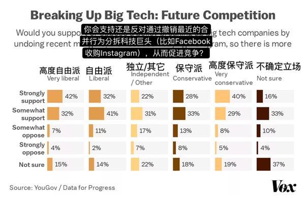 三分之二美国人举手赞成:拆分科技巨头