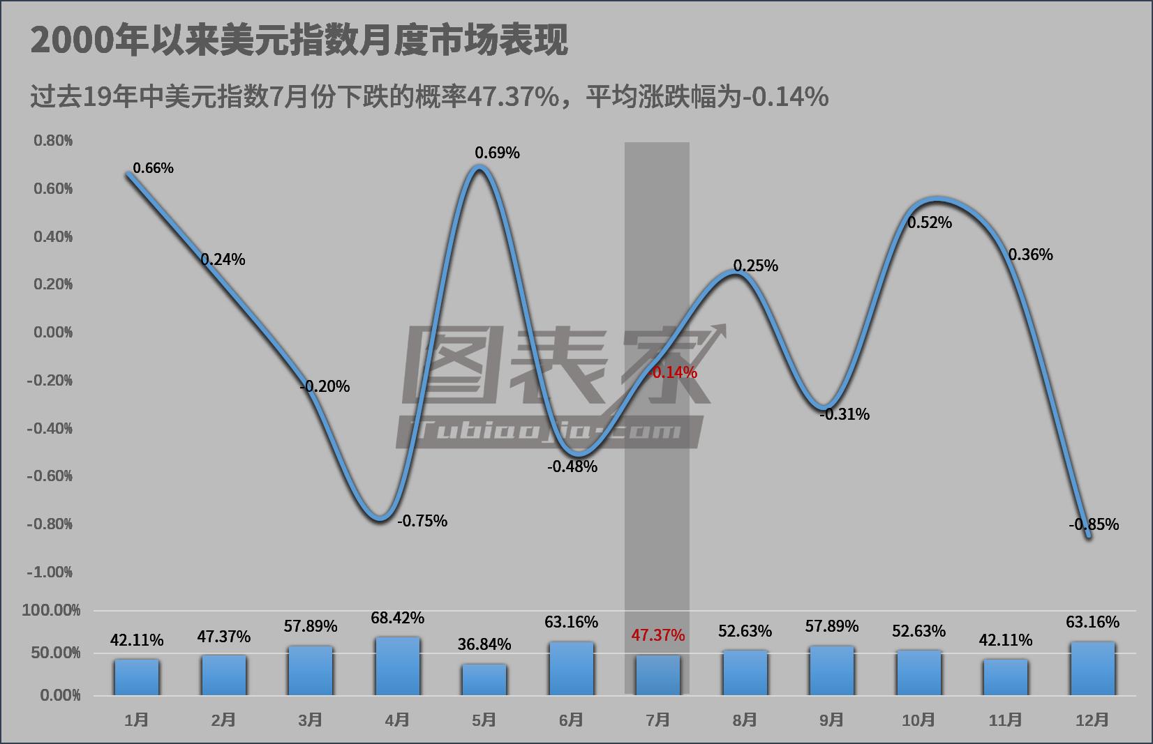 市场预期美联储7月份降息 美元指数或继续承压下行