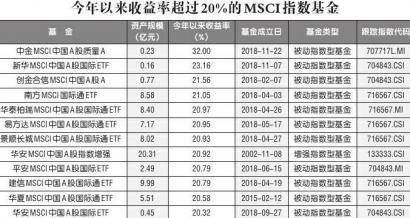 """宁夏葡萄酒网:""""入摩""""+""""入富""""引真金白银流入36 只基金价值提升"""