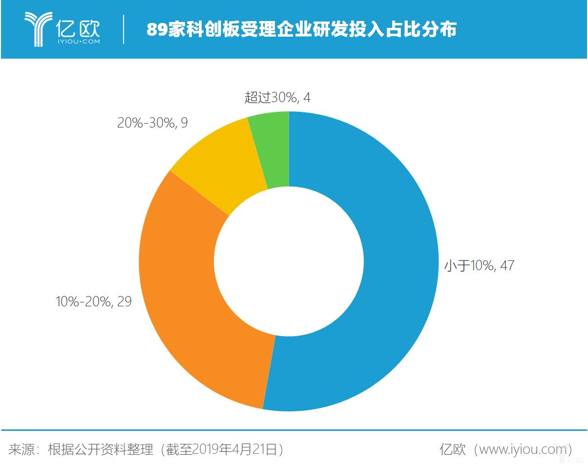89家科创板受理企业研发投入占比分布