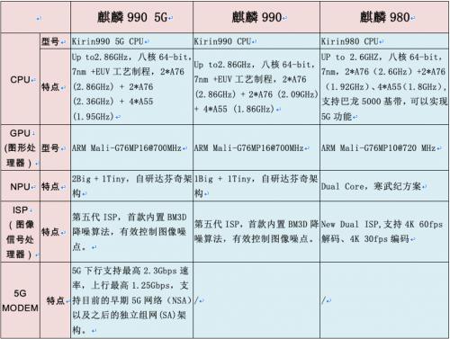 <b>力压麒麟980 麒麟990实现性能大升级</b>