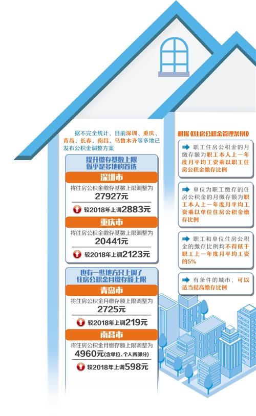 多地提升住房公積金繳存基數上限